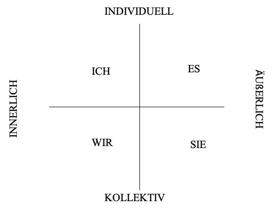 Der Quadrant