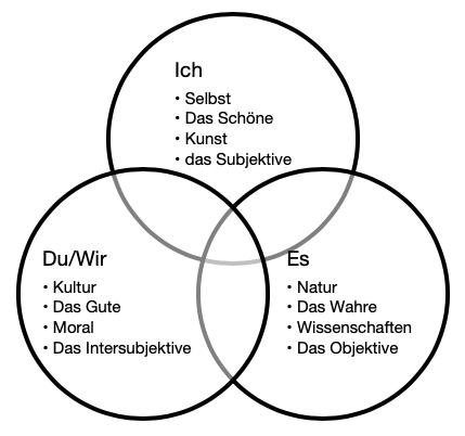 Die großen Drei